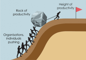Productivity dilemma - 'Push-Pull' of productivity rock